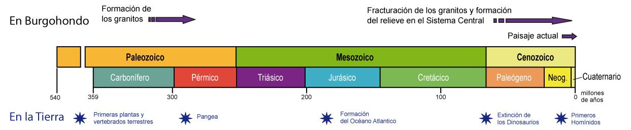 escala-del-tiempo_mod