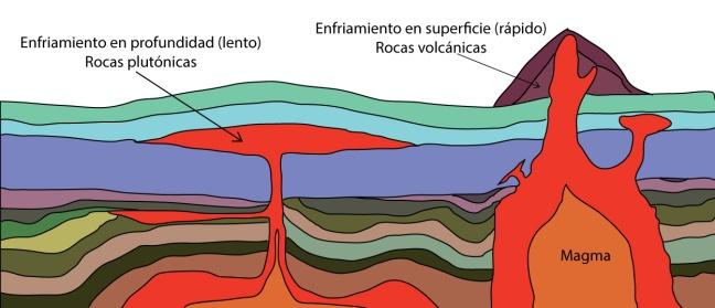 mono-generacion-de-magmas