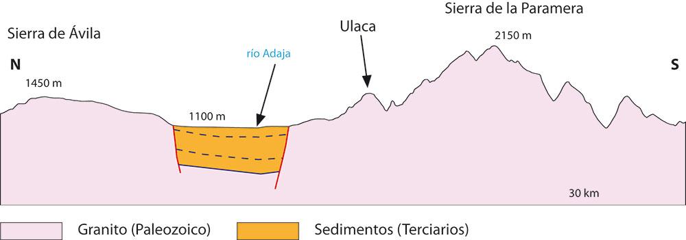 Corte Cuenca de Amblés