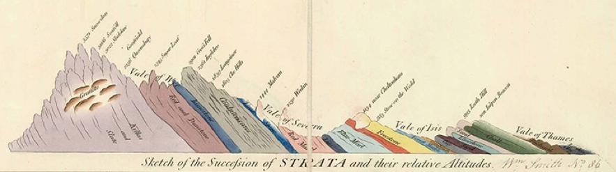 Este es uno de los cortes que acompañaba al mapa geológico británico de 1815 de William Smith, primer mapa geológico moderno que cubría un país completo y en el que se implementa por primera vez un código de colores para caracterizar materiales y edades diferentes. Fuente: Natural History Museum, Great Britain.